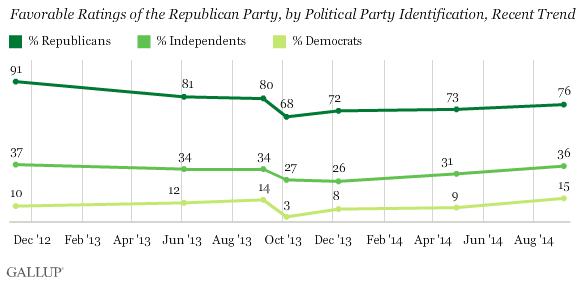Recent Trend of Favorability of Republican Party by Political Identification
