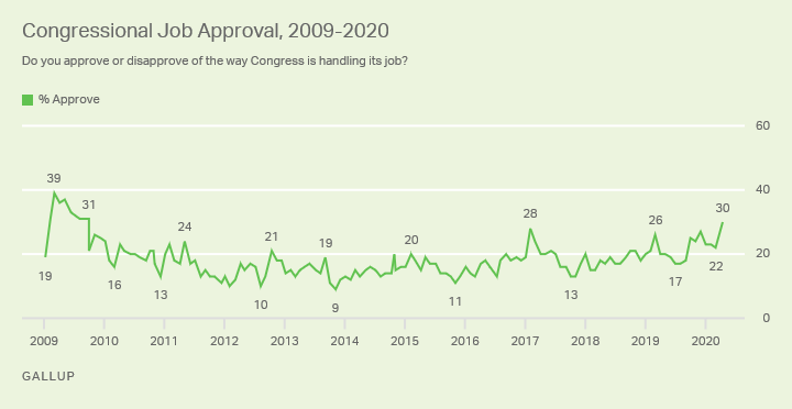 Line graph. Americans' approval of the job Congress is doing, 2009-2020.