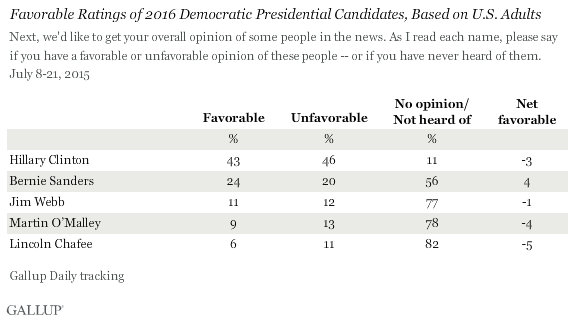 Favorable Ratings of 2016 Democratic Presidential Candidates, Based on U.S. Adults
