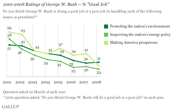 "2001-2008 Ratings of George W. Bush on the Environment, Energy Policy, American Prosperity -- % ""Good Job"""