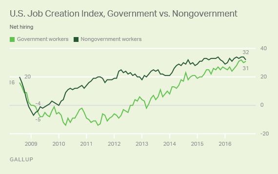 Job Creation Index: Government vs. Nongovernment