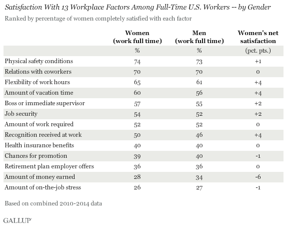Satisfaction With 13 Workplace Factors Among Full-Time U.S. Workers by Gender