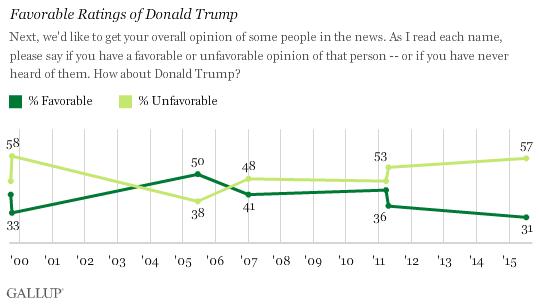 trump gallup poll