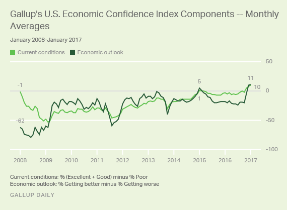 Gallup's U.S. Economic Confidence Index Components
