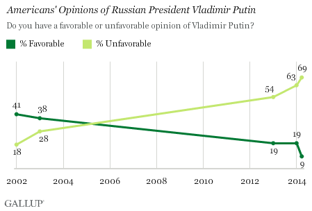 Trend: Americans' Opinions of Russian President Vladimir Putin