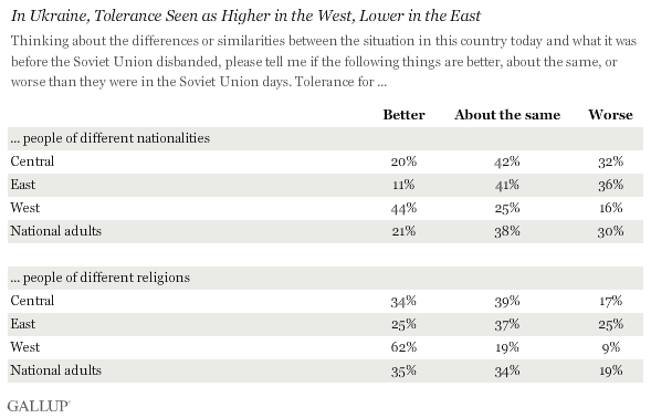 Tolerance seen as higher in the west, lower in the east