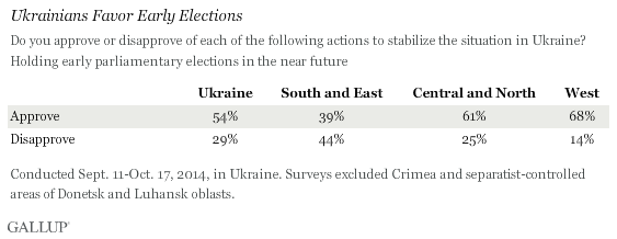 Ukrainians Favor Early Elections, 2014