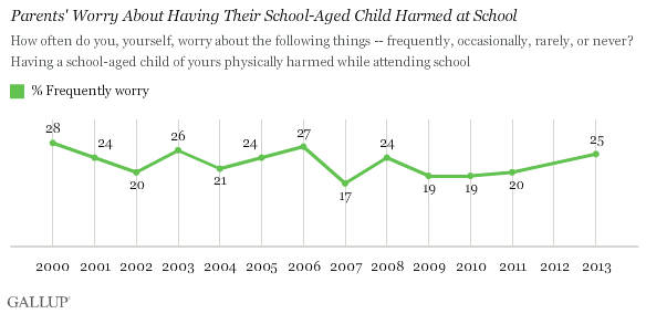 Trend: Parents' Worry About Having Their School-Aged Child Harmed at School