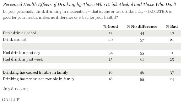 Perceived Health Effects of Drinking by Those who drink and those who don't