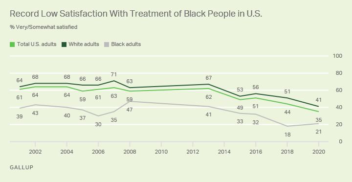Treatment of Black People