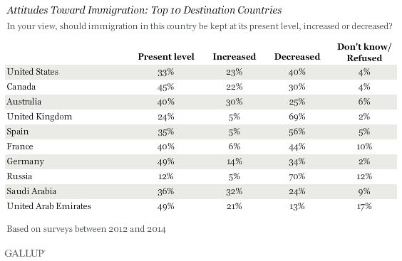 Attitudes Toward Immigration: Top 10 Destination Countries