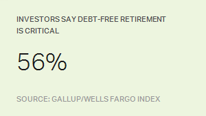 Investors say debt-free retirement is critical