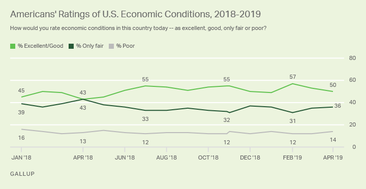 Line graph. Americans' positive evaluations of current economic conditions have ranged from 43% to 57% since the start of 2018.
