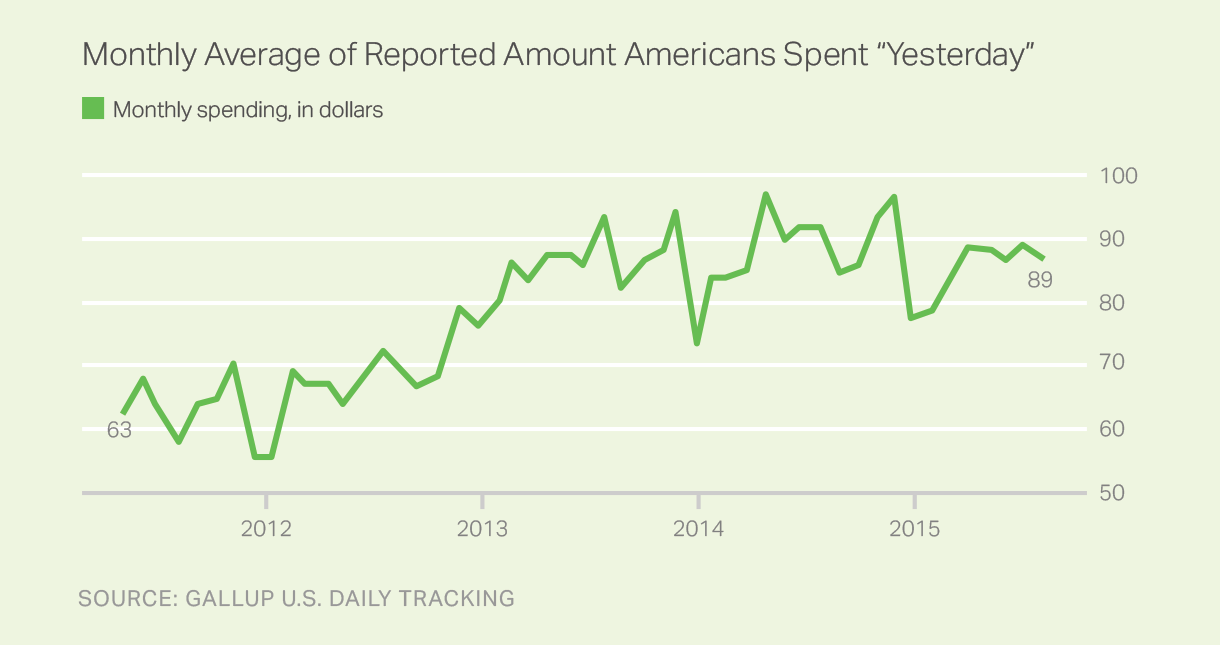 Trend: Amount Americans Spent Yesterday