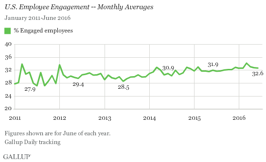 Trend: U.S. Employee Engagement -- Monthly Averages
