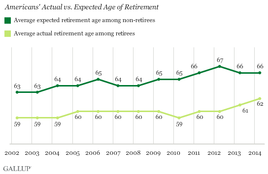 Americans' Actual vs. Expected Age of Retirement
