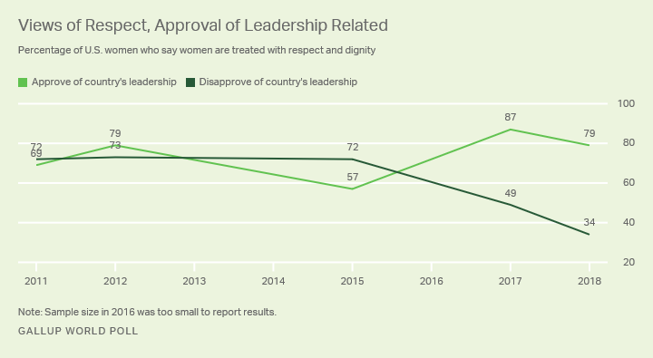 Line graph. Views of respect for women in the U.S. have declined most among women who disapprove of the country's leadership.
