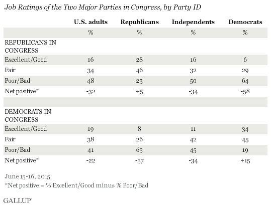 Ratings of Two Major Parties