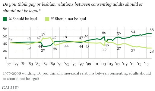 Trend: Should Gay or Lesbian Relations Between Consenting Adults Be Legal or Not?