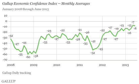 Monthly Economic Confidence Index score