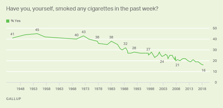 Line graph: Americans' smoking habits (smoked within past week), 1944-2018 trend. High: 45% yes (1954); low: 16% (2018).