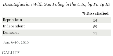 Dissatisfaction With Gun Policy in the U.S., by Party ID