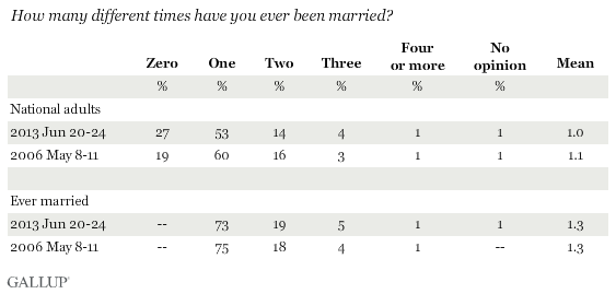Trend: How many different times have you ever been married?