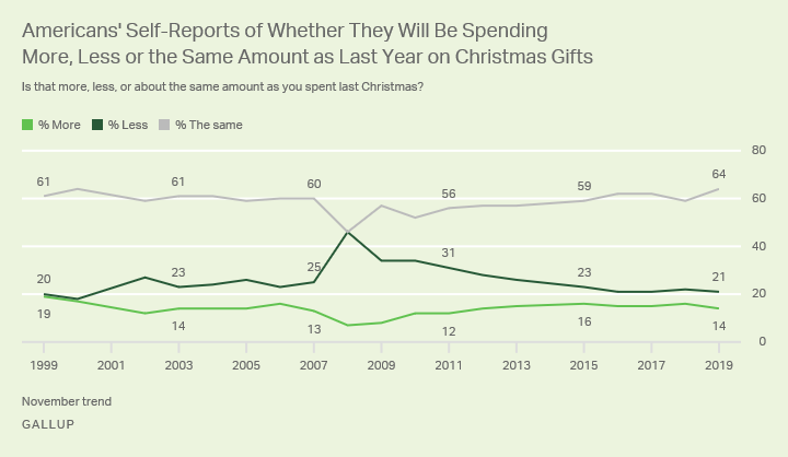 "Line graph. 64% of Americans will spend ""the same"" on gifts as last Christmas; 14% will spend more and 21% less."