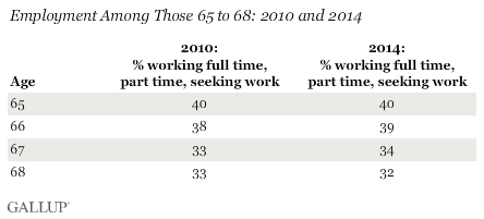 Employment Among Those 65 to 68: 2010 and 2014