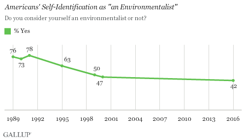"Trend: Americans' Self-Identification as ""an Environmentalist"""