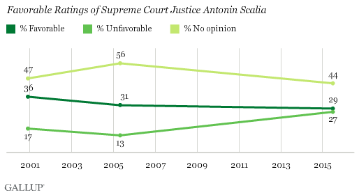 Trend: Favorable Ratings of Supreme Court Justice Antonin Scalia