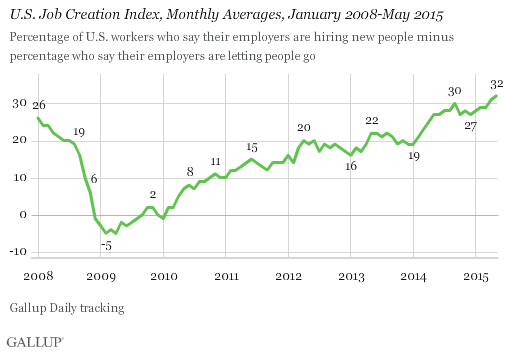 U.S. Job Creation Index, Monthly Averages, January 2008-May 2015