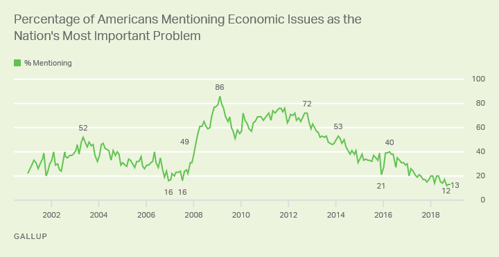 Line graph: % of Americans saying economic issues are most important U.S. problem. High: 86%, Feb '09; now 13% (Nov '18).