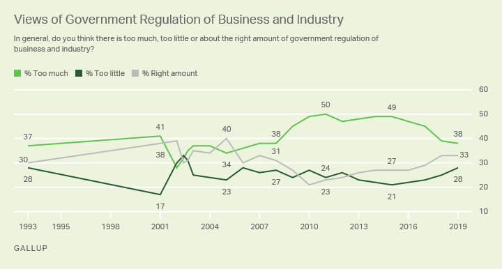 Line graph 1993-2019. Americans view on whether there is too much, too little or the right amount of government regulation of business and industry.
