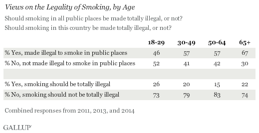Views on the Legality of Smoking, by Age