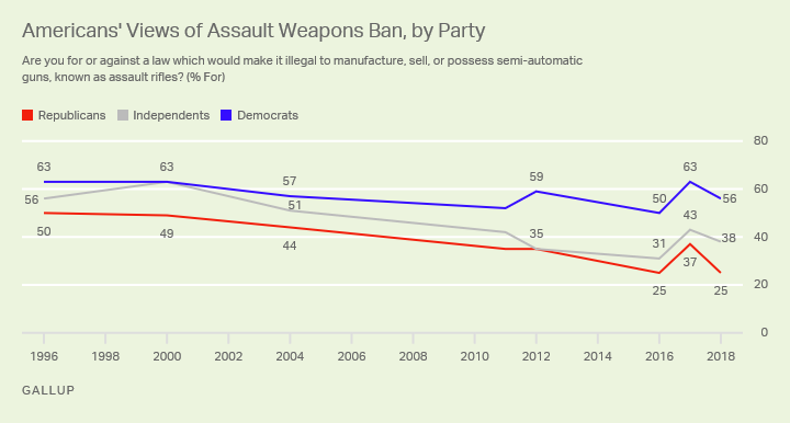 Line graph 1996 to now. One-quarter of Republicans, 38% of independents and 56% of Democrats support an assault weapons ban.