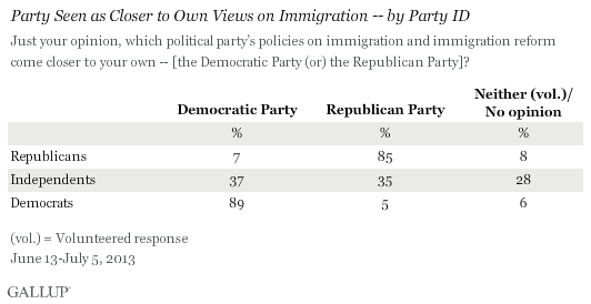 Party Seen as Closer to Own Views on Immigration -- by Party ID, June-July 2013