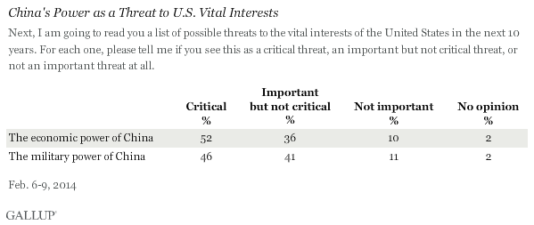 China's Power as a Threat to U.S. Vital Interests, February 2014