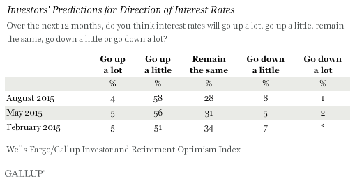 Investors' Predictions for Direction of Interest Rates