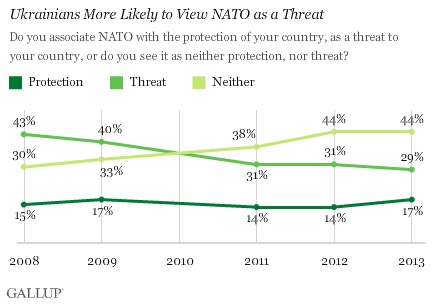 Ukrainians more likely to view NATO as a threat
