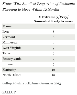 States With Smallest Proportion of Residents Planning to Move Within 12 Months, June-December 2013