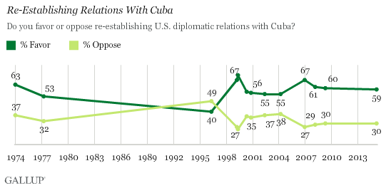 Re-Establishing Relations With Cuba