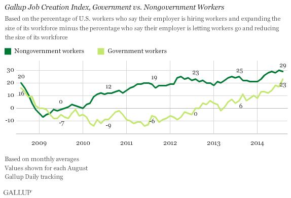 Gallup Job Creation Index among government vs. nongovernment workers