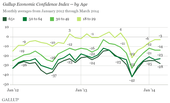 Gallup Economic Confidence Index -- by Age