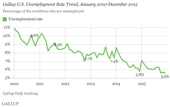 Dec2015_Graph3