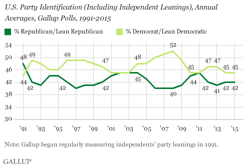U S Party Identification Including Independent Leanings Annual Averages Gallup Polls 1991