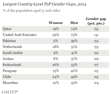 Largest Country-Level P2P Gender Gaps, 2014