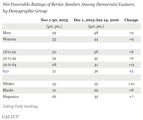 Net Favorable Ratings of Bernie Sanders Among Democrats/Leaners, by Demographic Group