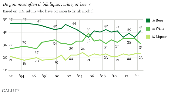Trend: Do you most often drink liquor, wine, or beer?