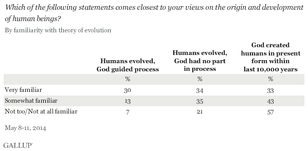 Which of the following statements comes closest to your views on the origin and development of human beings? By familiarity with theory of evolution, May 2014